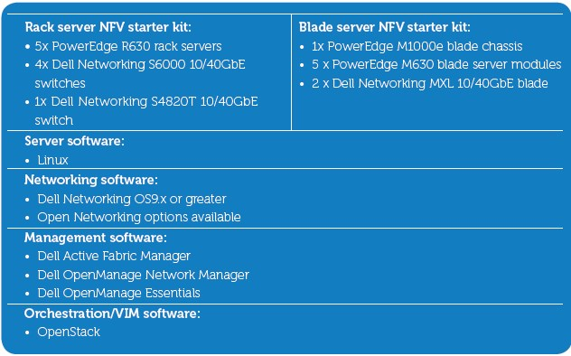dell-nfv-platform-ssanetwork-1