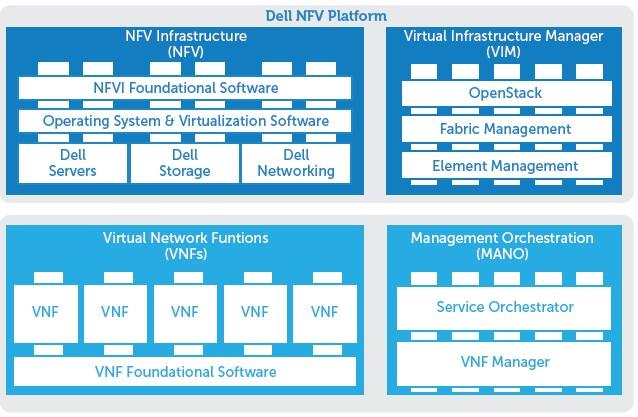 dell-nfv-platform-ssanetwork
