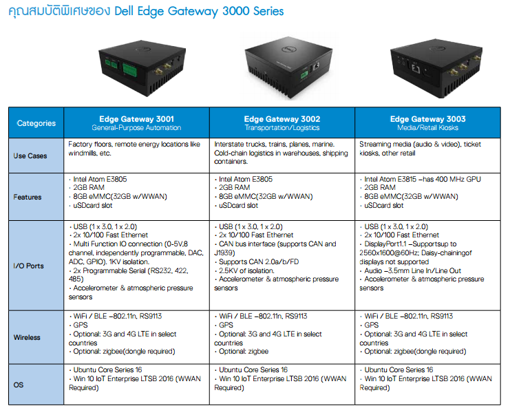 Dell Edge Gateway 3000 Series-spec