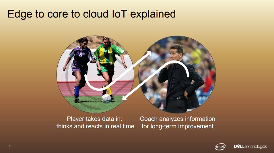 Edge-to-core-to-cloud-iot-explained